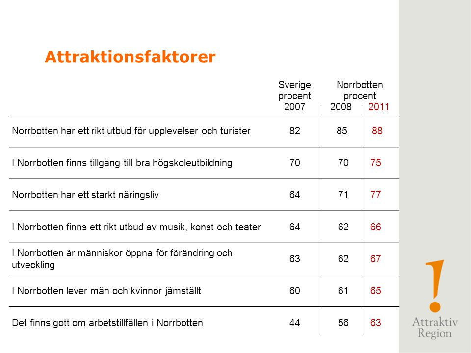 Attraktionsfaktorer Sverige procent 2007 Norrbotten 2008 2011