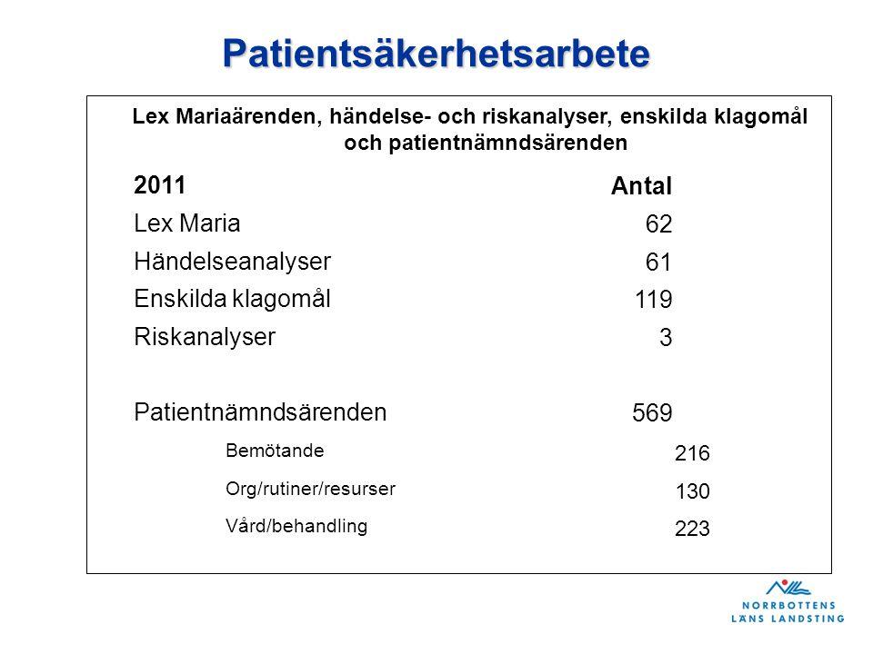 Patientsäkerhetsarbete