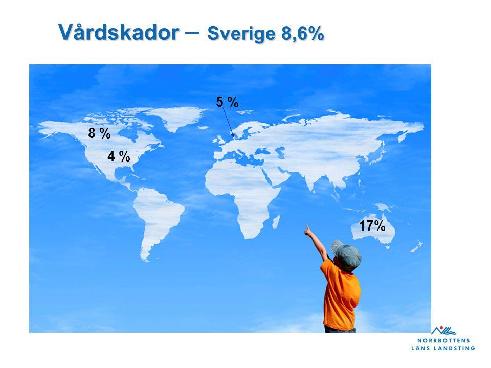 Vårdskador – Sverige 8,6% 5 % 8 % 4 % 17% 7 7