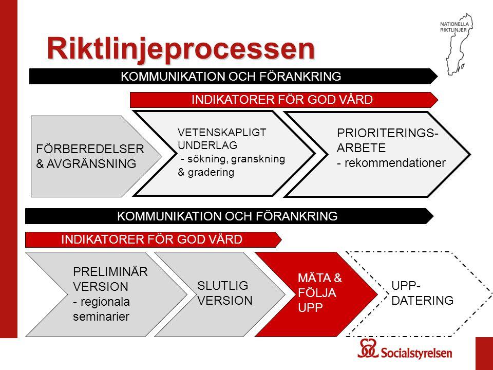Riktlinjeprocessen KOMMUNIKATION OCH FÖRANKRING