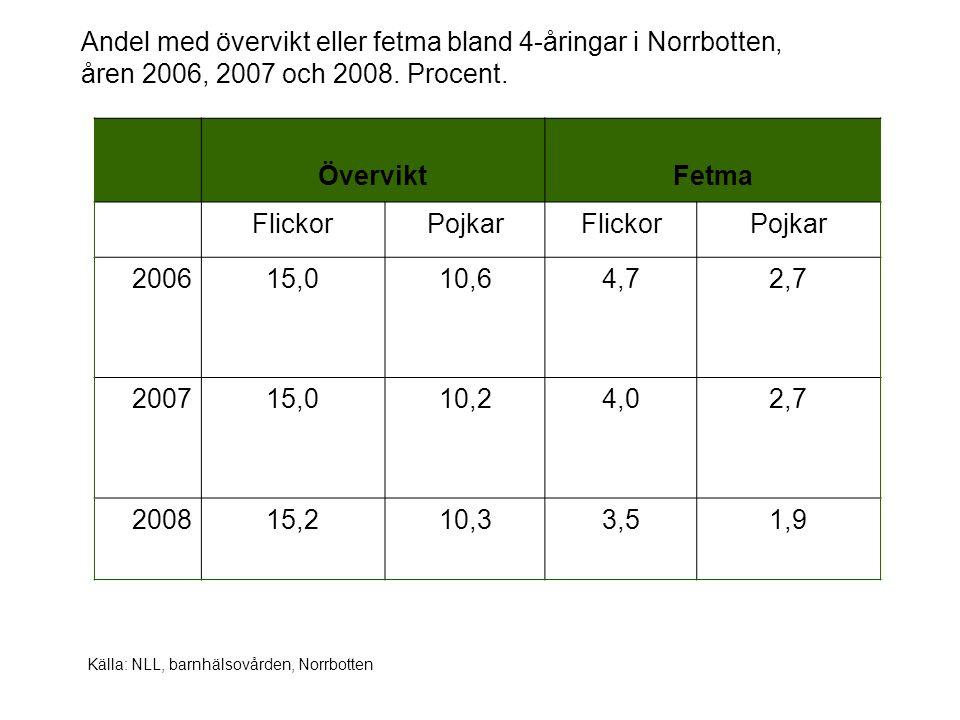 Andel med övervikt eller fetma bland 4-åringar i Norrbotten, åren 2006, 2007 och 2008. Procent.