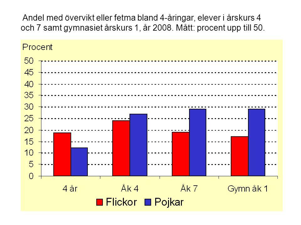 Andel med övervikt eller fetma bland 4-åringar, elever i årskurs 4 och 7 samt gymnasiet årskurs 1, år 2008.