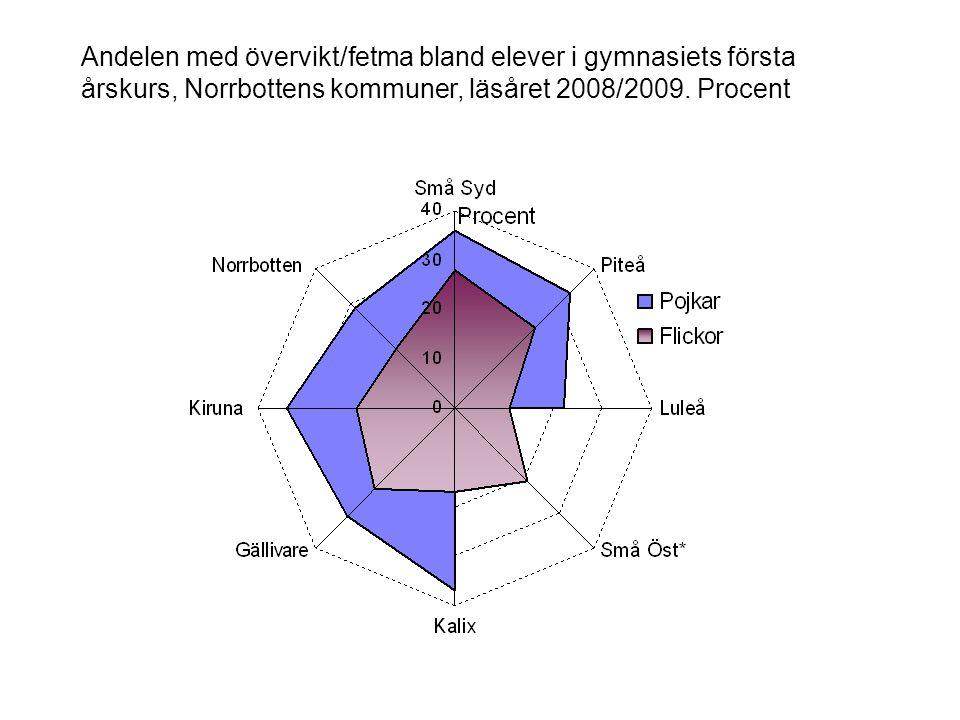 Andelen med övervikt/fetma bland elever i gymnasiets första årskurs, Norrbottens kommuner, läsåret 2008/2009.