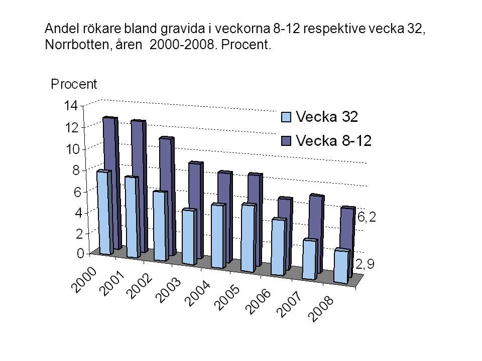 Andel rökare bland gravida i veckorna 8-12 respektive vecka 32, Norrbotten, åren 2000-2008. Procent.