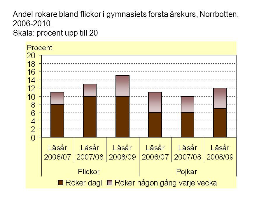 Andel rökare bland flickor i gymnasiets första årskurs, Norrbotten, 2006-2010.
