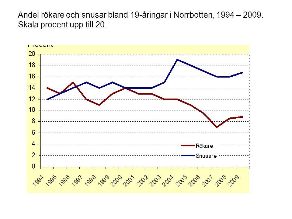 Andel rökare och snusar bland 19-åringar i Norrbotten, 1994 – 2009