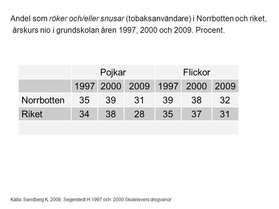 Pojkar Flickor 1997 2000 2009 Norrbotten 35 39 31 38 32 Riket 34 28 37