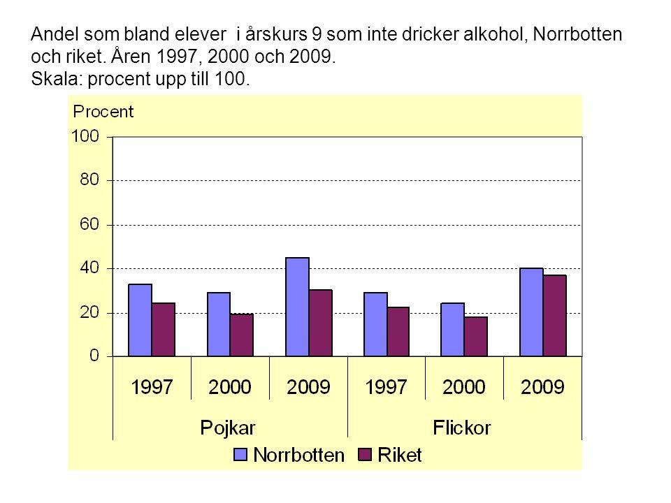 Andel som bland elever i årskurs 9 som inte dricker alkohol, Norrbotten och riket.