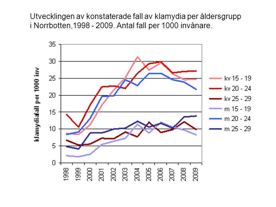 Utvecklingen av konstaterade fall av klamydia per åldersgrupp i Norrbotten,1998 - 2009.