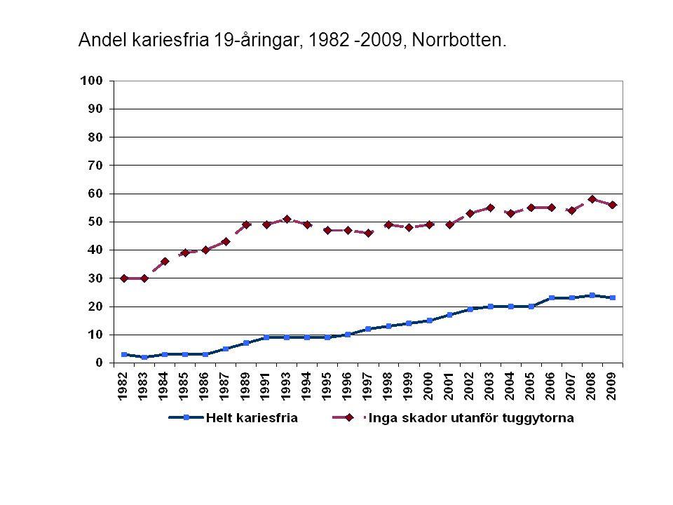 Andel kariesfria 19-åringar, 1982 -2009, Norrbotten.