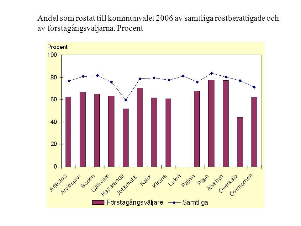 Andel som röstat till kommunvalet 2006 av samtliga röstberättigade och av förstagångsväljarna.