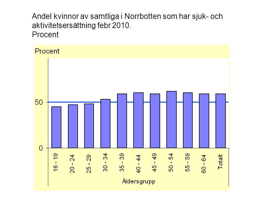 Andel kvinnor av samtliga i Norrbotten som har sjuk- och aktivitetsersättning febr 2010. Procent
