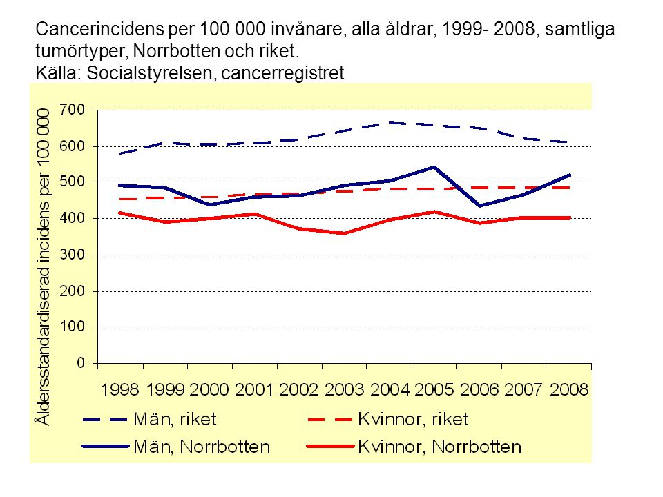 Cancerincidens per 100 000 invånare, alla åldrar, 1999- 2008, samtliga tumörtyper, Norrbotten och riket.