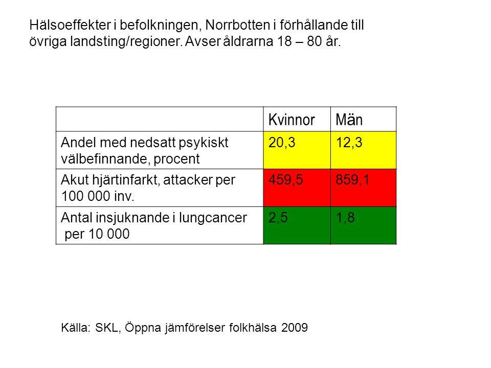 Hälsoeffekter i befolkningen, Norrbotten i förhållande till övriga landsting/regioner. Avser åldrarna 18 – 80 år.
