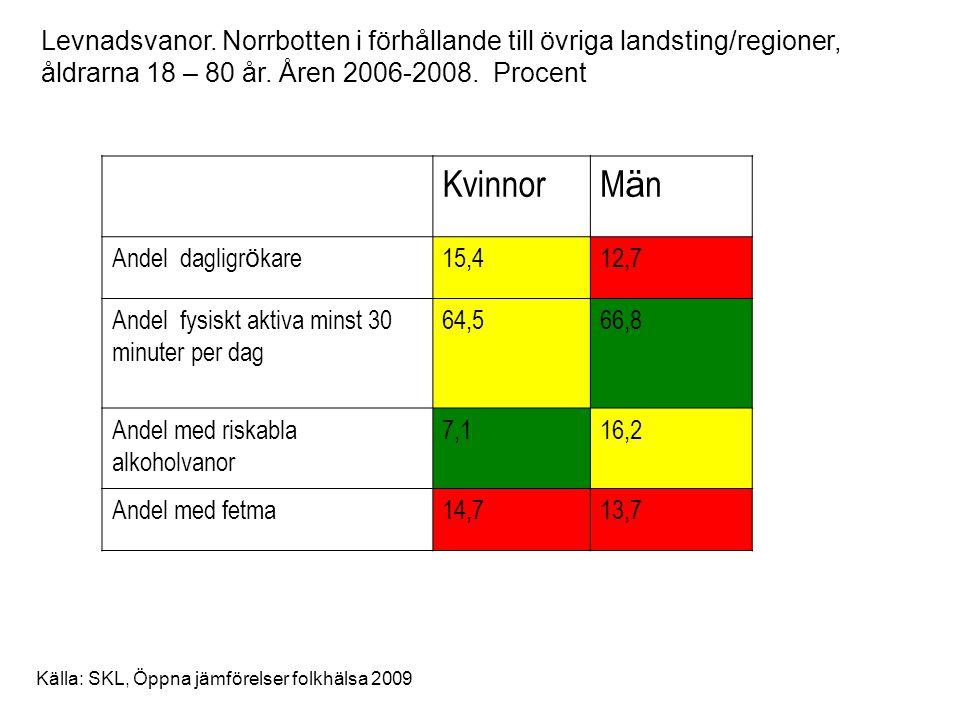 Levnadsvanor. Norrbotten i förhållande till övriga landsting/regioner, åldrarna 18 – 80 år. Åren 2006-2008. Procent