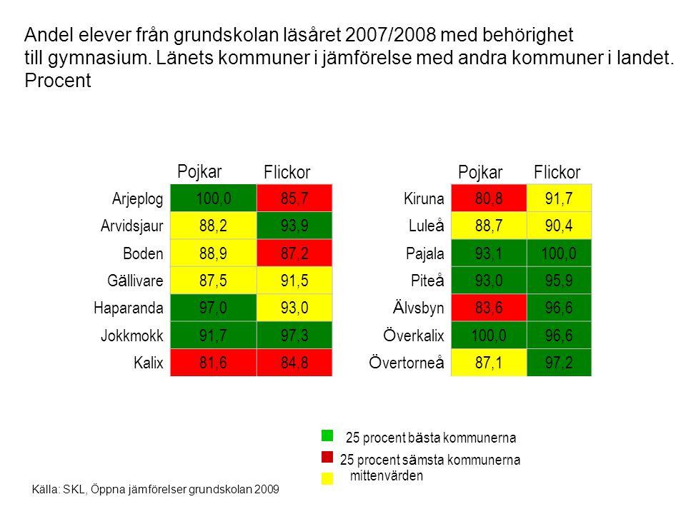 Andel elever från grundskolan läsåret 2007/2008 med behörighet till gymnasium. Länets kommuner i jämförelse med andra kommuner i landet. Procent