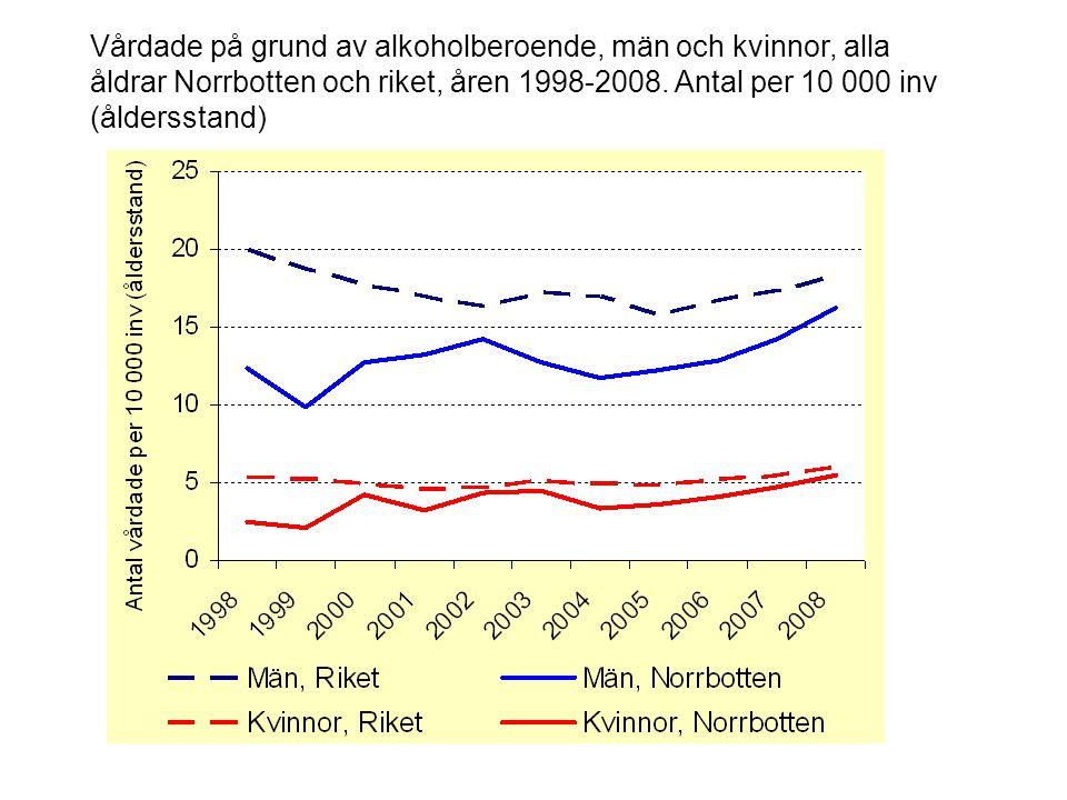 Vårdade på grund av alkoholberoende, män och kvinnor, alla åldrar Norrbotten och riket, åren 1998-2008.