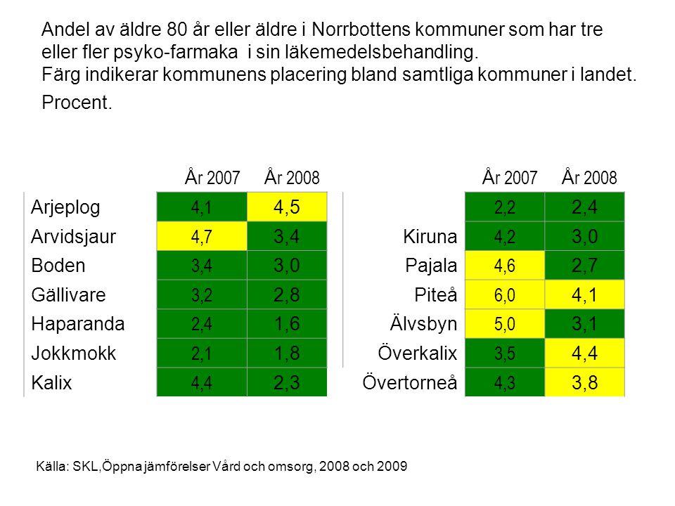 Andel av äldre 80 år eller äldre i Norrbottens kommuner som har tre eller fler psyko-farmaka i sin läkemedelsbehandling. Färg indikerar kommunens placering bland samtliga kommuner i landet. Procent.