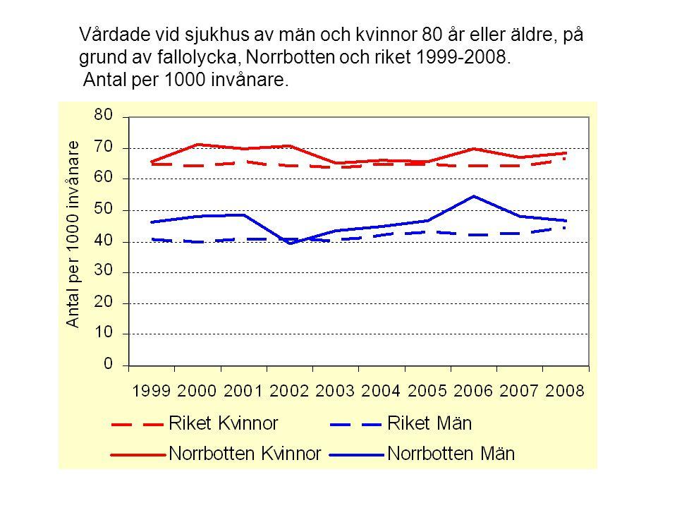 Vårdade vid sjukhus av män och kvinnor 80 år eller äldre, på grund av fallolycka, Norrbotten och riket 1999-2008.