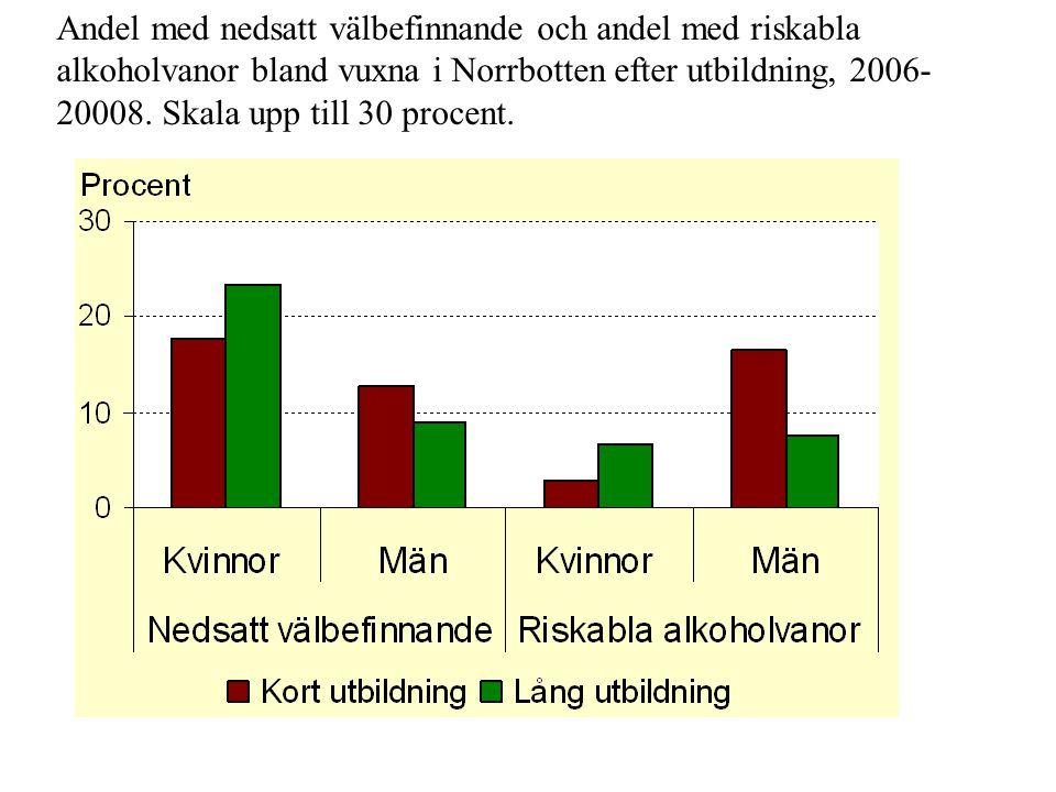 Andel med nedsatt välbefinnande och andel med riskabla alkoholvanor bland vuxna i Norrbotten efter utbildning, 2006-20008.
