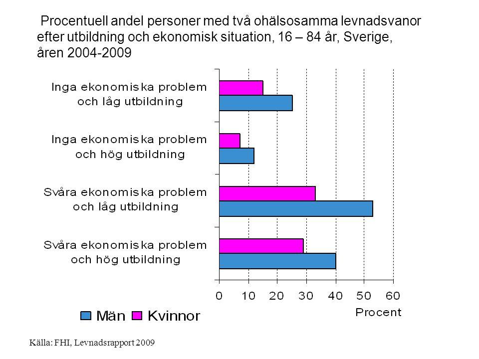 Procentuell andel personer med två ohälsosamma levnadsvanor efter utbildning och ekonomisk situation, 16 – 84 år, Sverige, åren 2004-2009