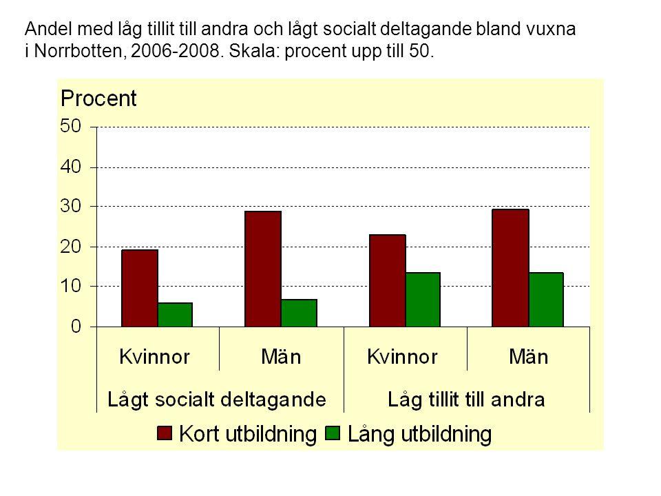 Andel med låg tillit till andra och lågt socialt deltagande bland vuxna i Norrbotten, 2006-2008.