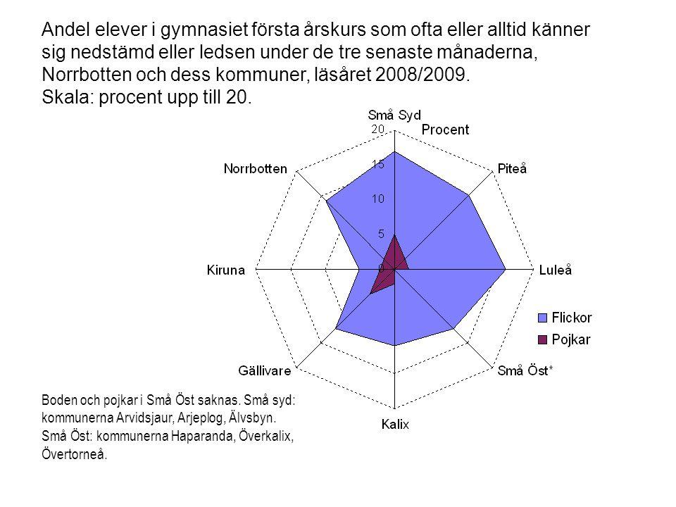 Andel elever i gymnasiet första årskurs som ofta eller alltid känner sig nedstämd eller ledsen under de tre senaste månaderna, Norrbotten och dess kommuner, läsåret 2008/2009. Skala: procent upp till 20.