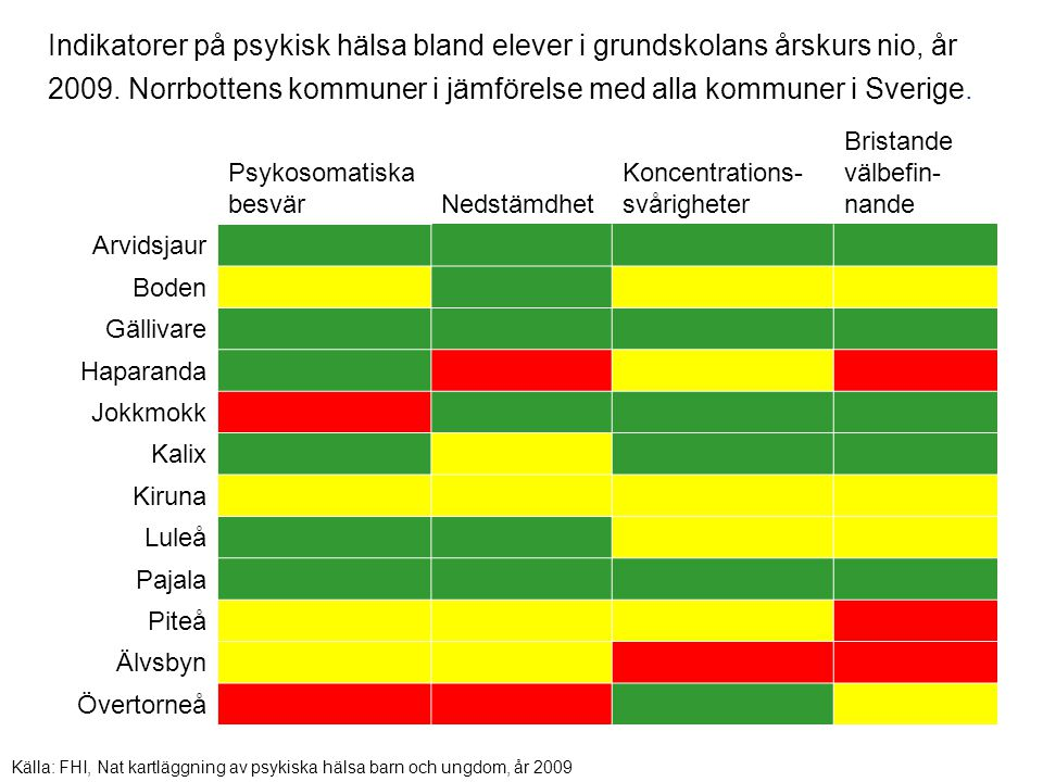 Indikatorer på psykisk hälsa bland elever i grundskolans årskurs nio, år 2009. Norrbottens kommuner i jämförelse med alla kommuner i Sverige.