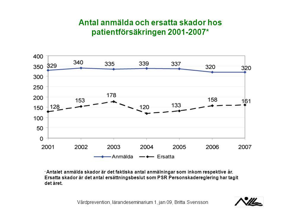 Antal anmälda och ersatta skador hos patientförsäkringen 2001-2007*