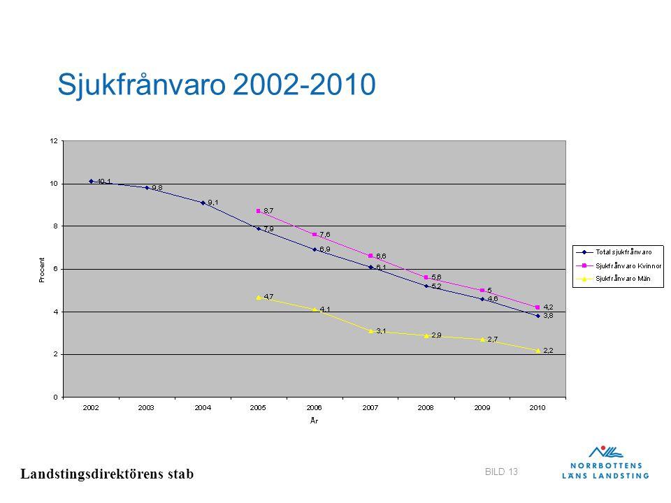 Sjukfrånvaro 2002-2010