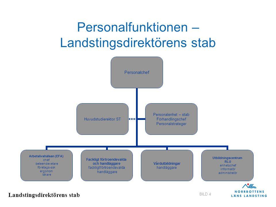 Personalfunktionen – Landstingsdirektörens stab