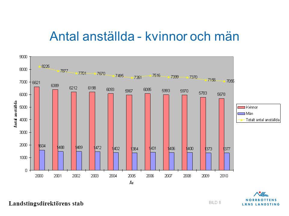 Antal anställda - kvinnor och män