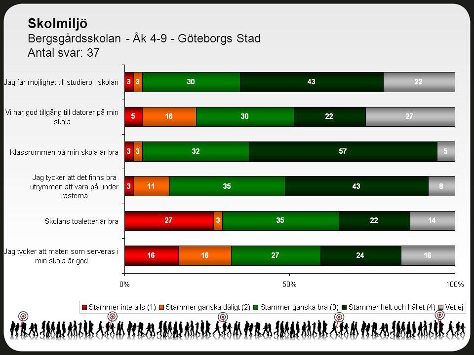 Skolmiljö Bergsgårdsskolan - Åk 4-9 - Göteborgs Stad Antal svar: 37