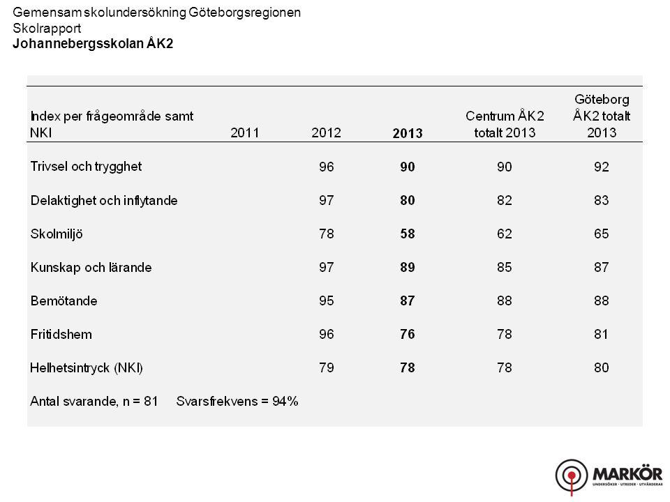 Gemensam skolundersökning Göteborgsregionen