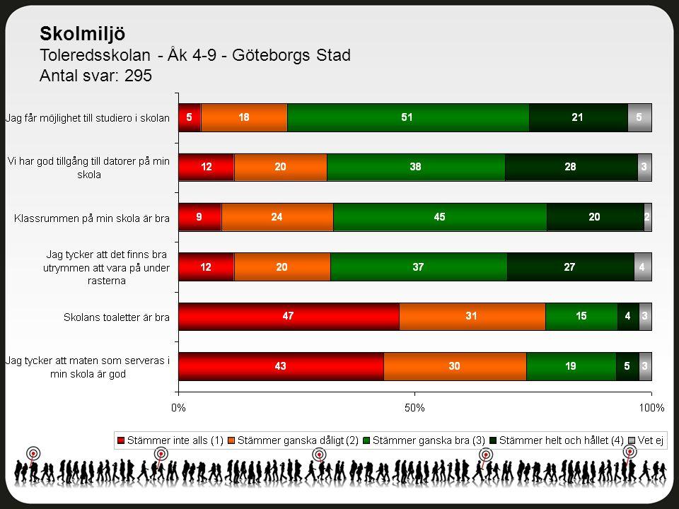 Skolmiljö Toleredsskolan - Åk 4-9 - Göteborgs Stad Antal svar: 295