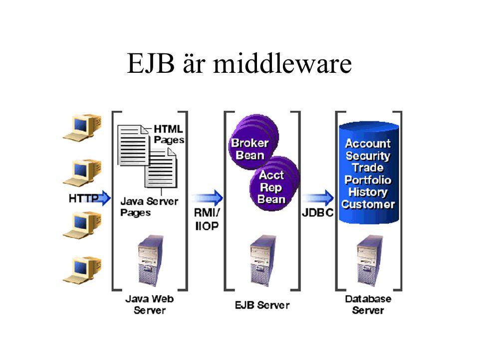 EJB är middleware BrokerBean ber man om att göra en affär medan Den andra för att checka kreditvärdighet.