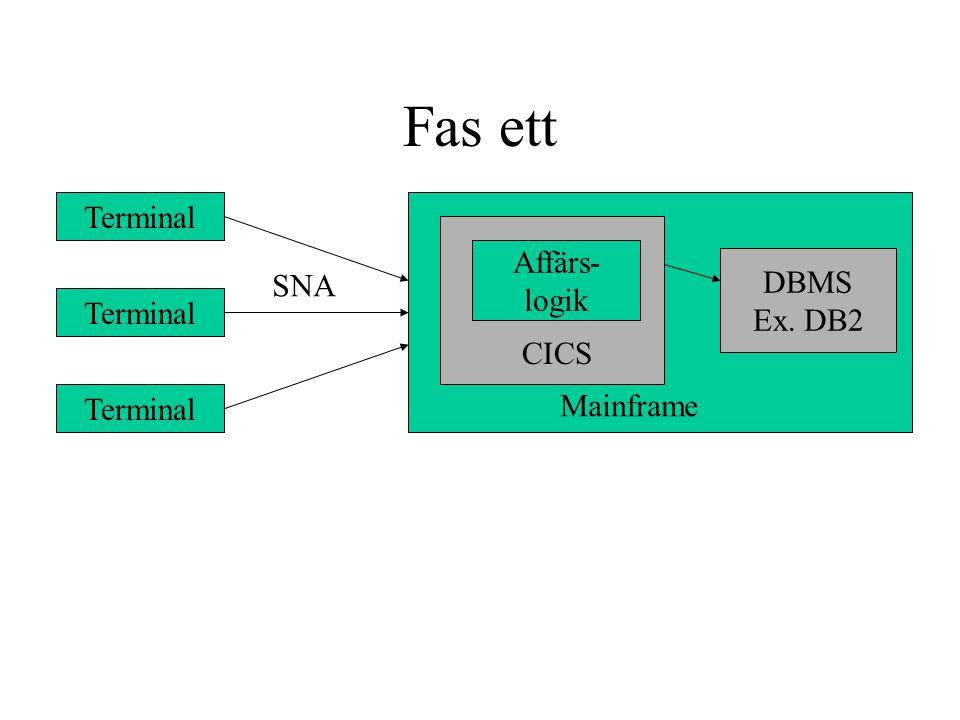 Fas ett Terminal Affärs- DBMS SNA logik Ex. DB2 Terminal CICS
