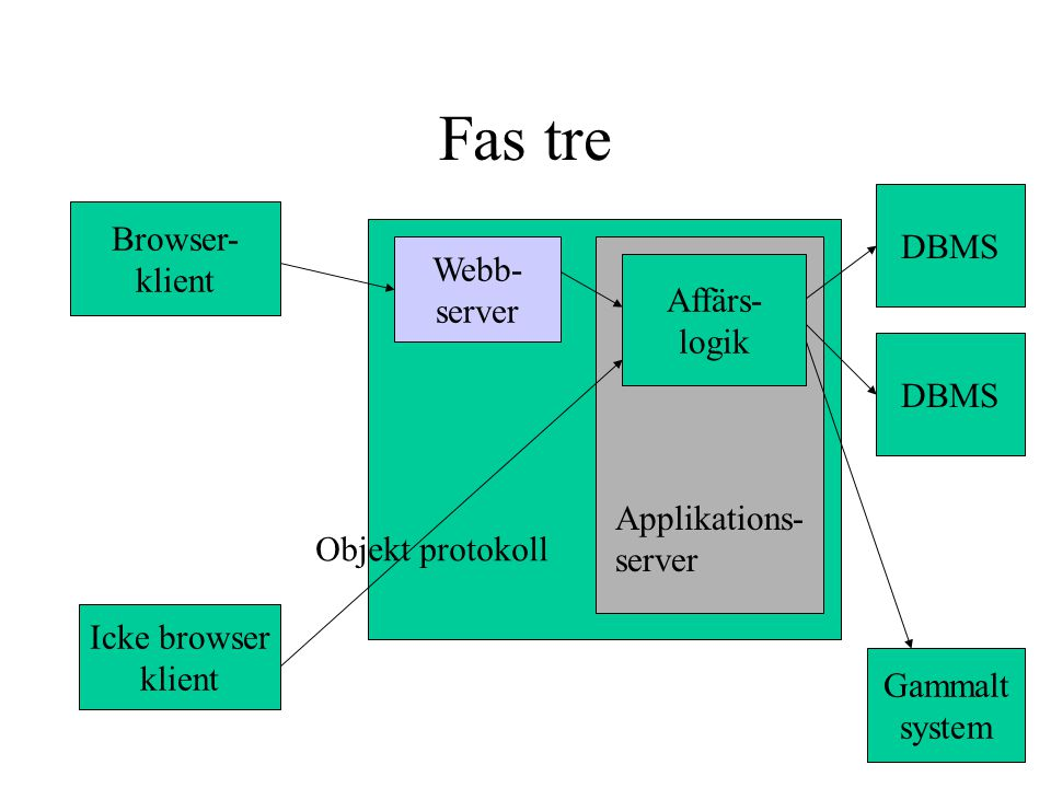 Fas tre DBMS Browser- klient Webb- server Affärs- logik DBMS
