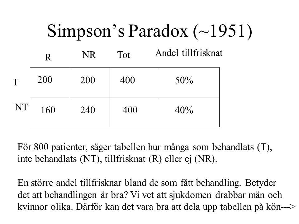 Simpson's Paradox (~1951) Andel tillfrisknat NR Tot R 200 200 400 50%