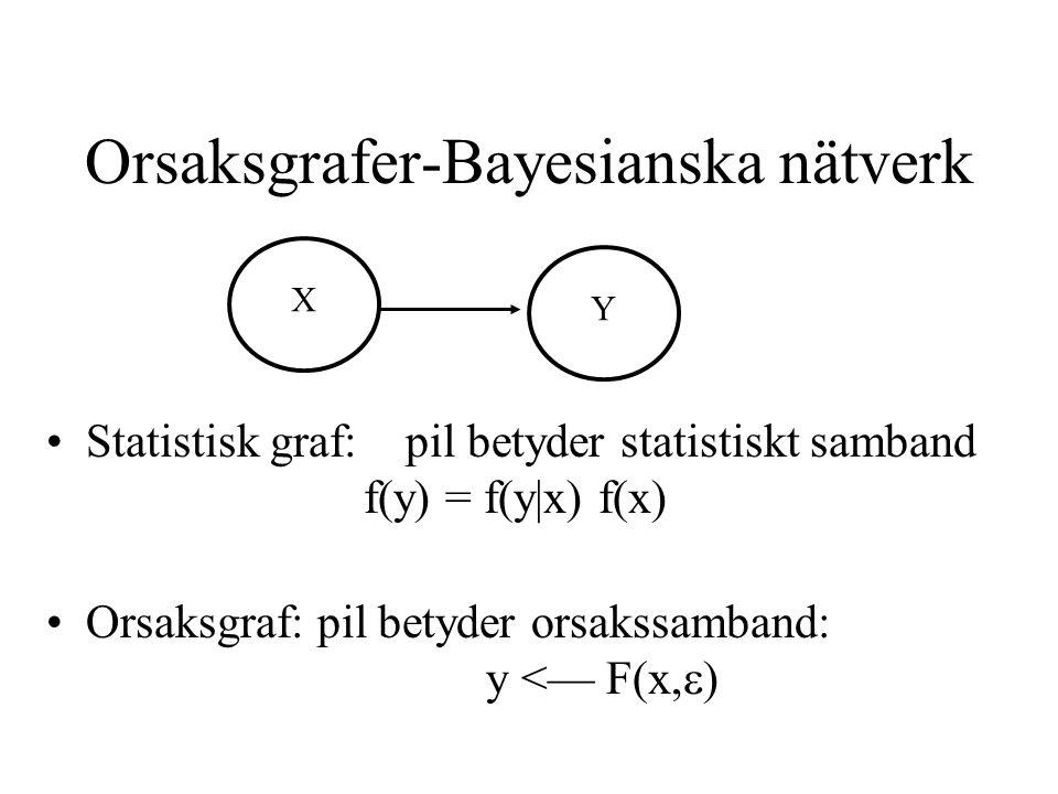 Orsaksgrafer-Bayesianska nätverk