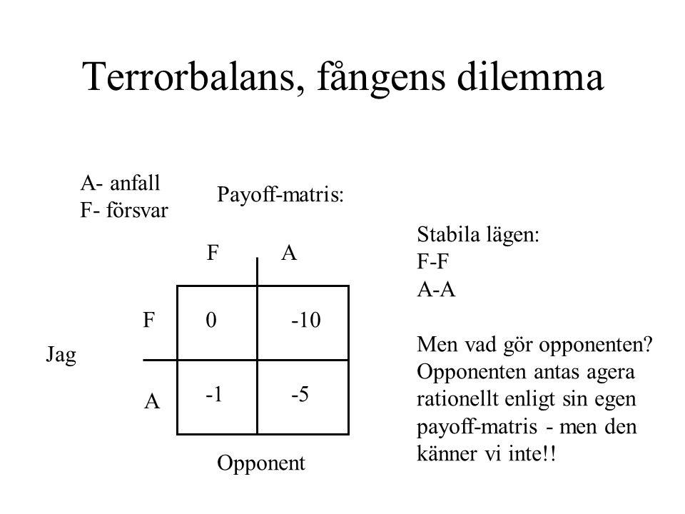 Terrorbalans, fångens dilemma