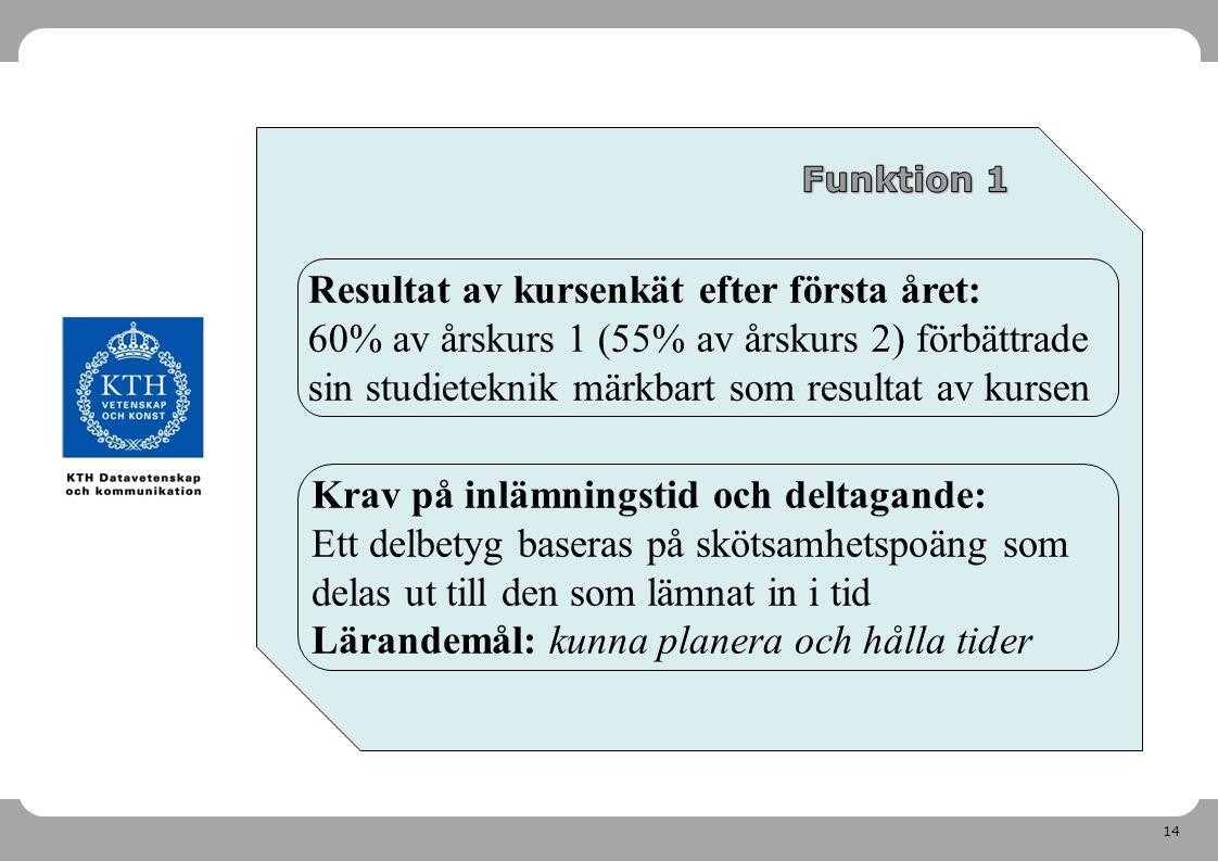 Prosam: inför årskurs 3 2011-04-26. Funktion 1.