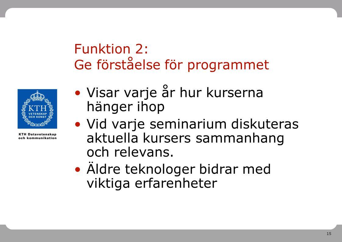 Funktion 2: Ge förståelse för programmet
