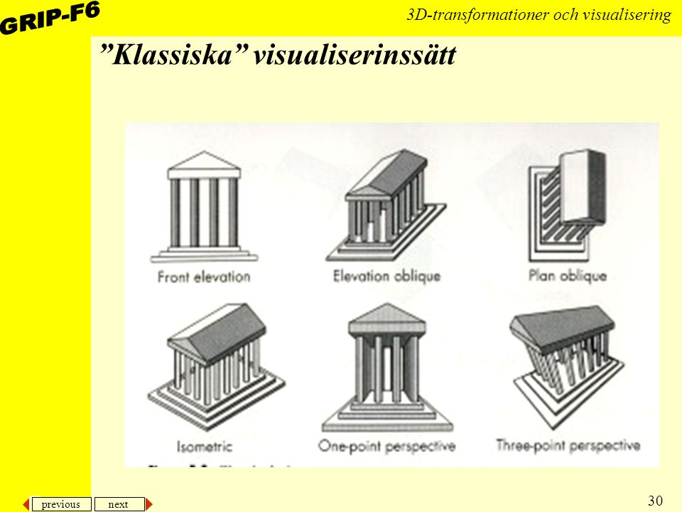 Klassiska visualiserinssätt