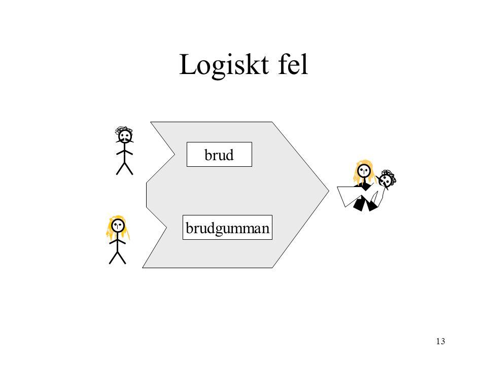 Logiskt fel brud brudgumman datalogi för E1 2005-11-08