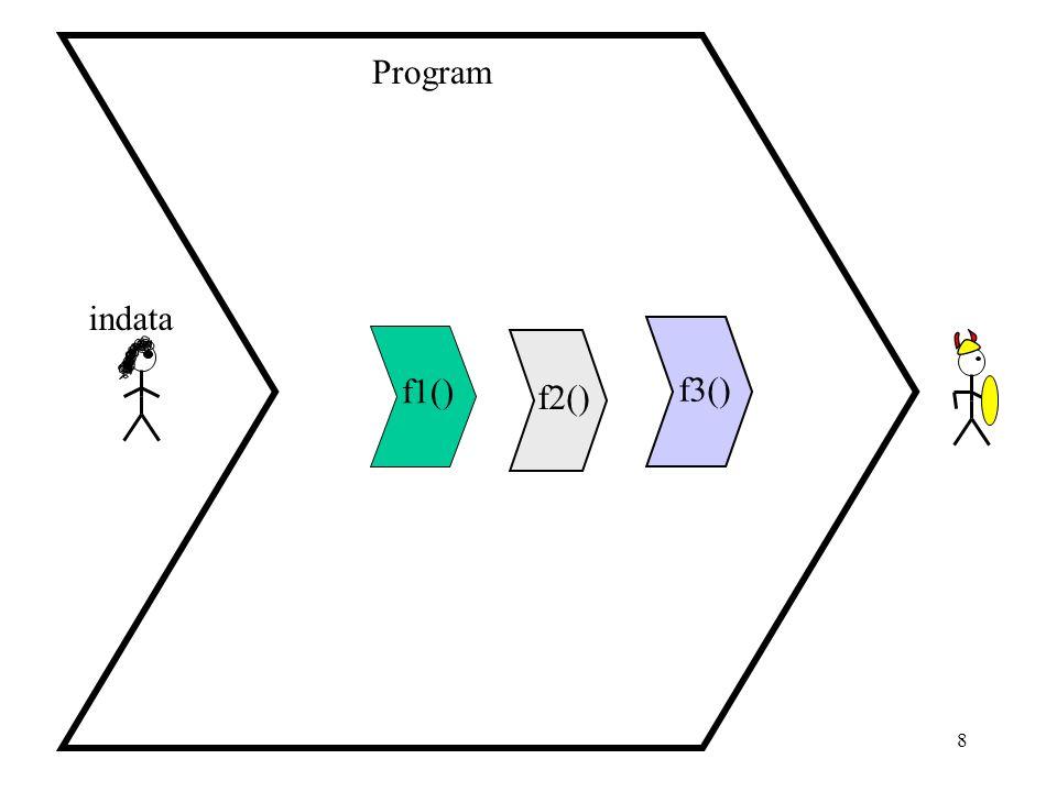 Program indata f1() f3() f2() datalogi för E1 2005-11-08