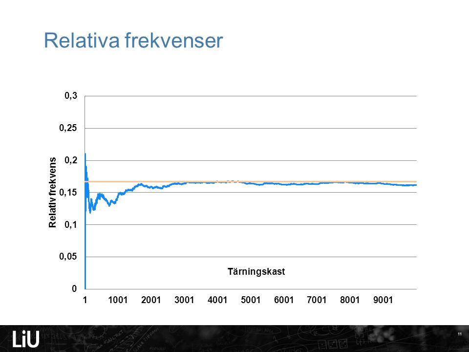 Relativa frekvenser Linköpings universitet