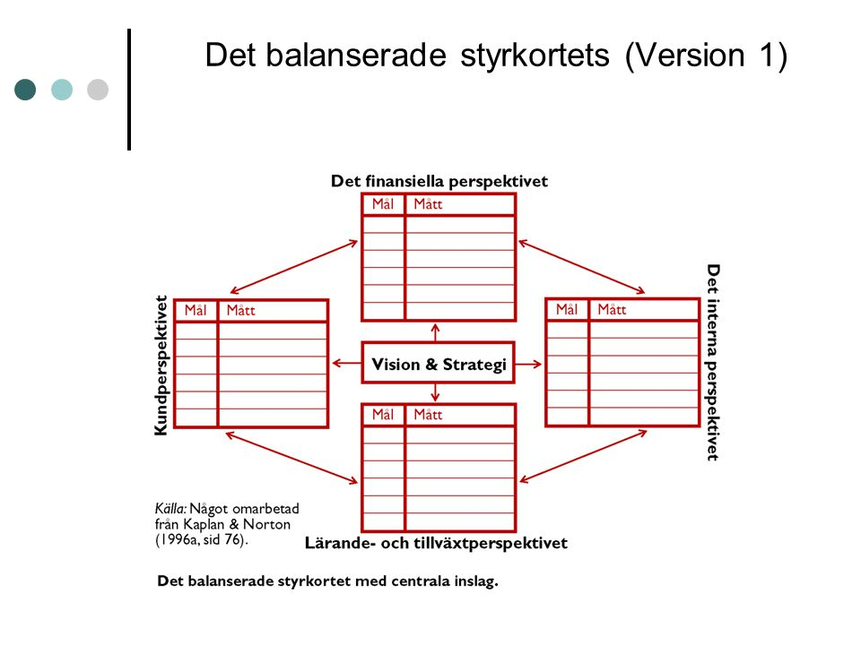 Det balanserade styrkortets (Version 1)