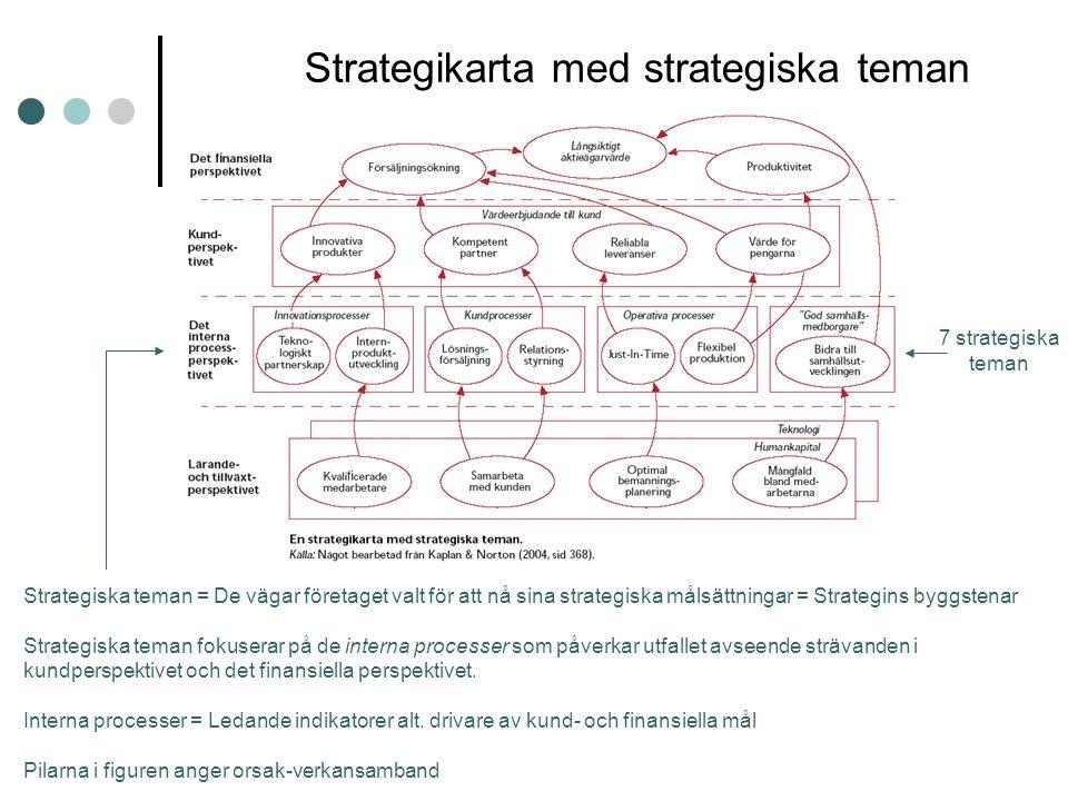 Strategikarta med strategiska teman