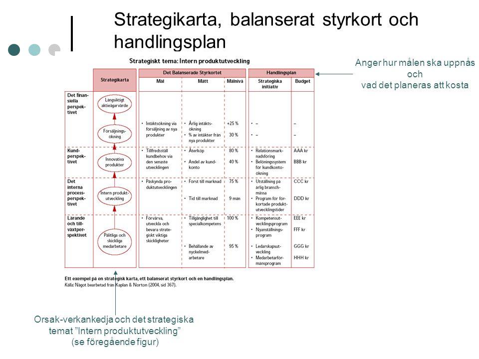 Strategikarta, balanserat styrkort och handlingsplan